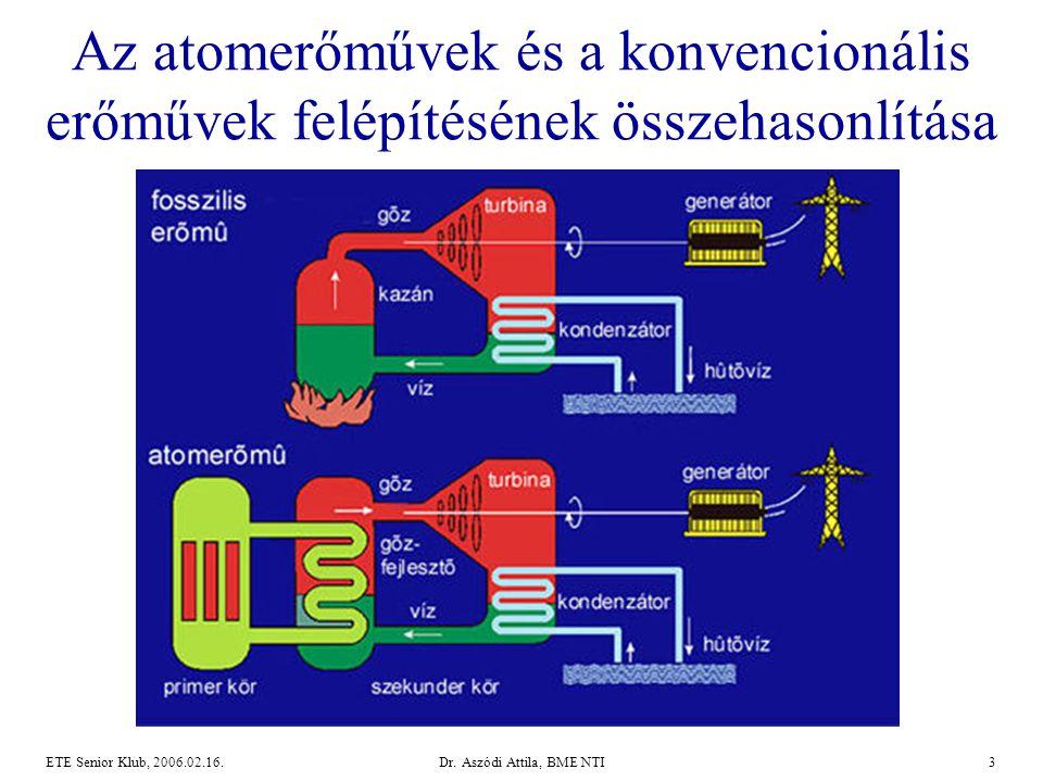 Dr. Aszódi Attila, BME NTI3ETE Senior Klub, 2006.02.16. Az atomerőművek és a konvencionális erőművek felépítésének összehasonlítása