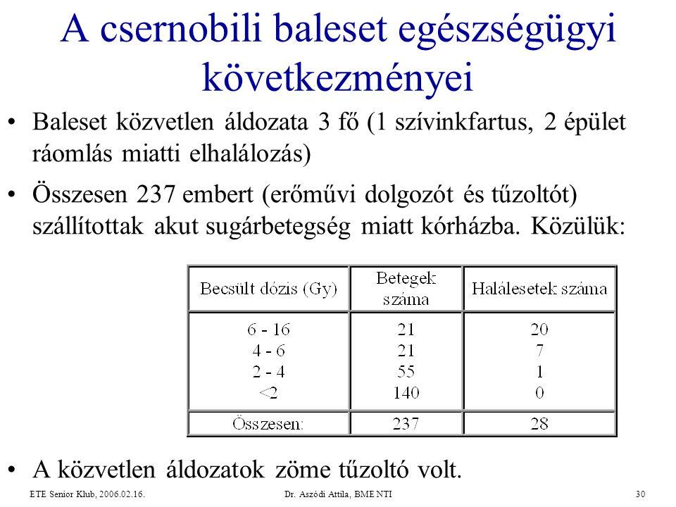 Dr. Aszódi Attila, BME NTI30ETE Senior Klub, 2006.02.16. A csernobili baleset egészségügyi következményei •Baleset közvetlen áldozata 3 fő (1 szívinkf