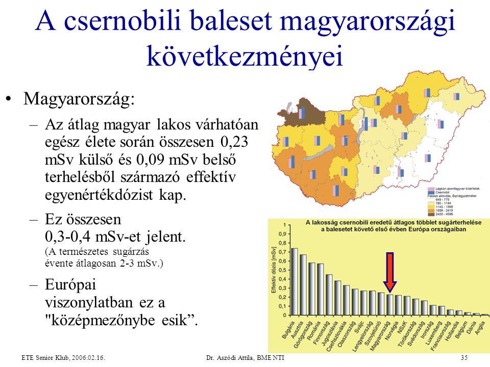 Dr. Aszódi Attila, BME NTI35ETE Senior Klub, 2006.02.16. A csernobili baleset magyarországi következményei •Magyarország: –Az átlag magyar lakos várha