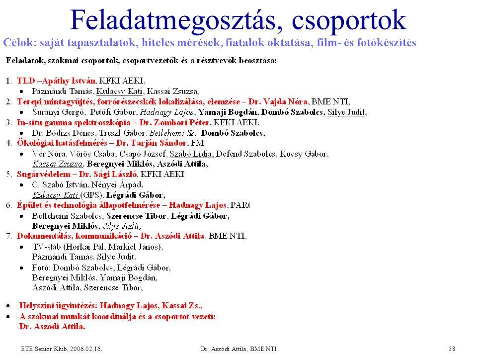 Dr. Aszódi Attila, BME NTI38ETE Senior Klub, 2006.02.16. Feladatmegosztás, csoportok Célok: saját tapasztalatok, hiteles mérések, fiatalok oktatása, f