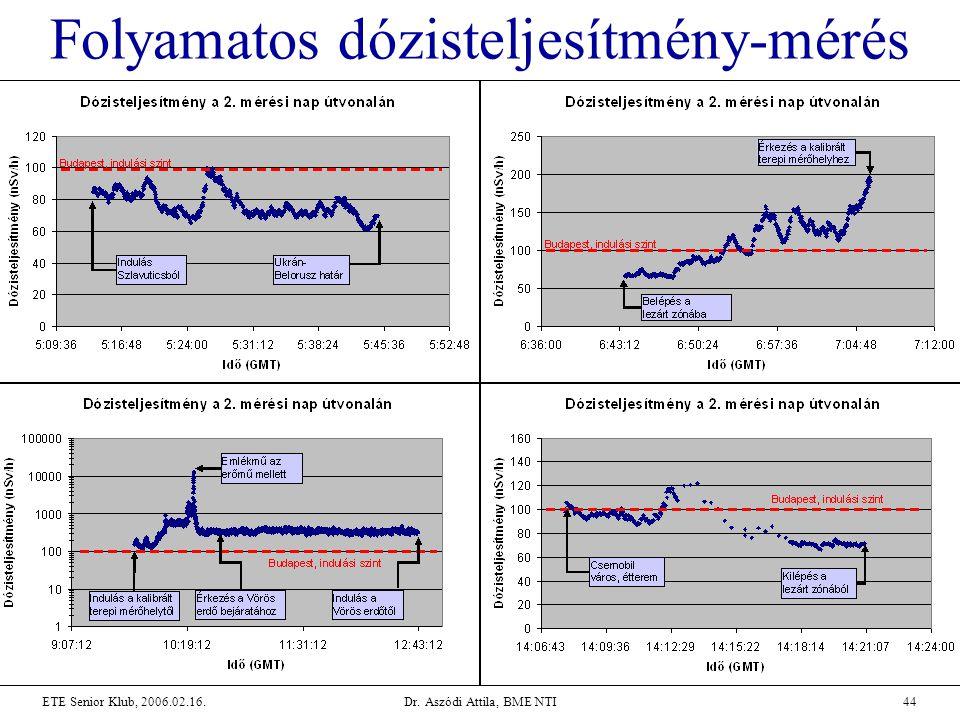 Dr. Aszódi Attila, BME NTI44ETE Senior Klub, 2006.02.16. Folyamatos dózisteljesítmény-mérés