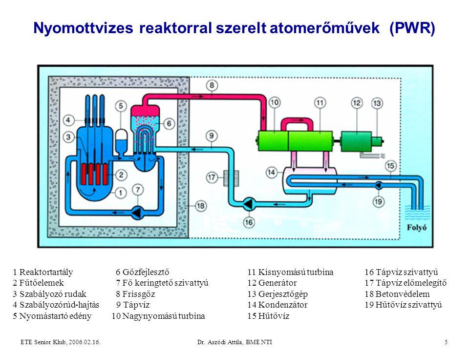 Dr. Aszódi Attila, BME NTI5ETE Senior Klub, 2006.02.16. Nyomottvizes reaktorral szerelt atomerőművek (PWR) 1 Reaktortartály 6 Gőzfejlesztő 11 Kisnyomá
