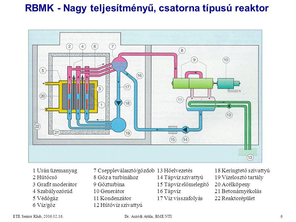 Dr. Aszódi Attila, BME NTI6ETE Senior Klub, 2006.02.16. RBMK - Nagy teljesítményű, csatorna típusú reaktor 1 Urán üzemanyag 7 Cseppleválasztó/gőzdob 1