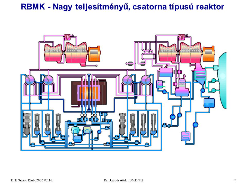 Dr. Aszódi Attila, BME NTI7ETE Senior Klub, 2006.02.16. RBMK - Nagy teljesítményű, csatorna típusú reaktor