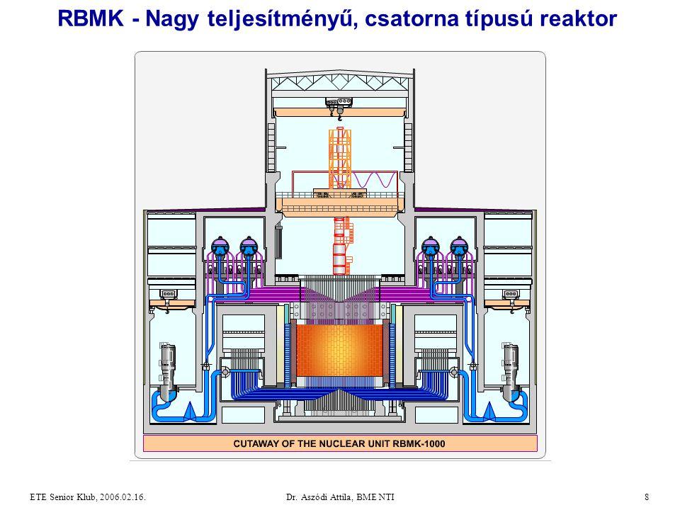 Dr. Aszódi Attila, BME NTI8ETE Senior Klub, 2006.02.16. RBMK - Nagy teljesítményű, csatorna típusú reaktor