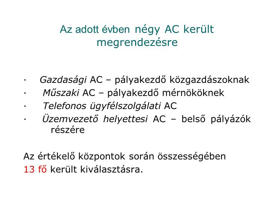 Az adott évben négy AC került megrendezésre · Gazdasági AC – pályakezdő közgazdászoknak · Műszaki AC – pályakezdő mérnököknek · Telefonos ügyfélszolgá