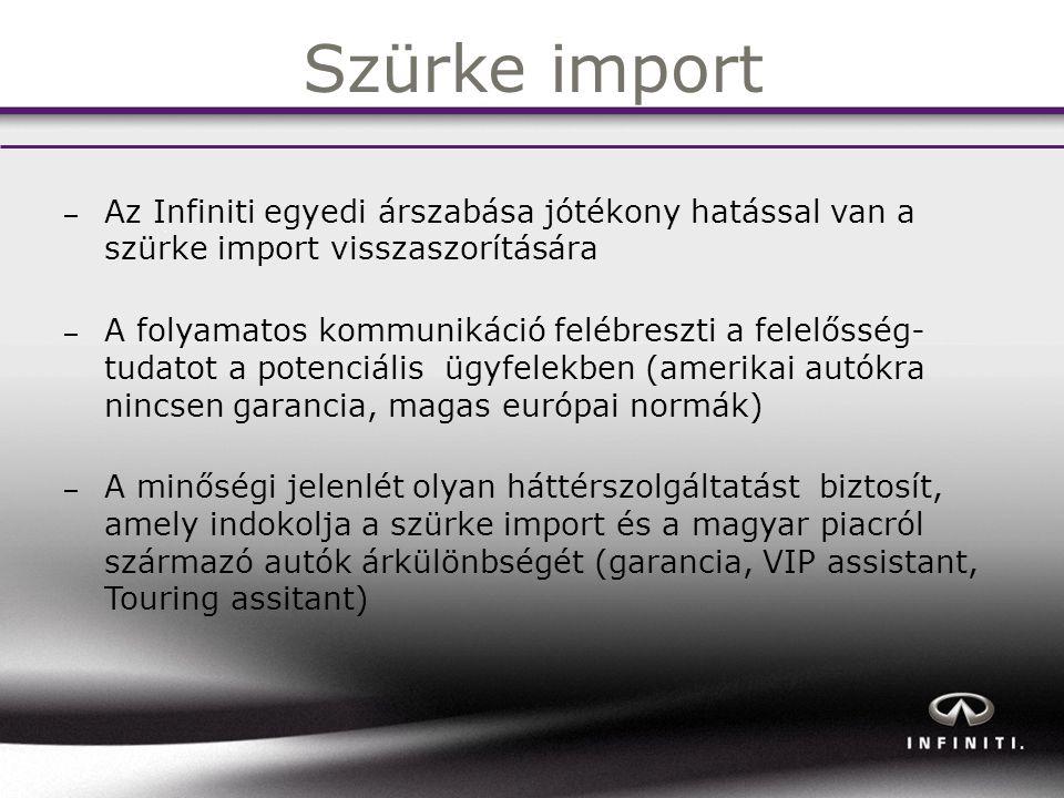 Szürke import – Az Infiniti egyedi árszabása jótékony hatással van a szürke import visszaszorítására – A folyamatos kommunikáció felébreszti a felelősség- tudatot a potenciális ügyfelekben (amerikai autókra nincsen garancia, magas európai normák) – A minőségi jelenlét olyan háttérszolgáltatást biztosít, amely indokolja a szürke import és a magyar piacról származó autók árkülönbségét (garancia, VIP assistant, Touring assitant)