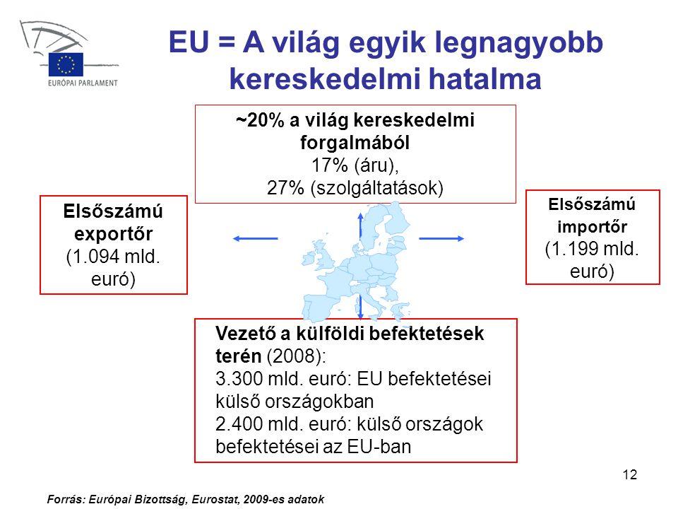 12 EU = A világ egyik legnagyobb kereskedelmi hatalma ~20% a világ kereskedelmi forgalmából 17% (áru), 27% (szolgáltatások) Elsőszámú exportőr (1.094 mld.