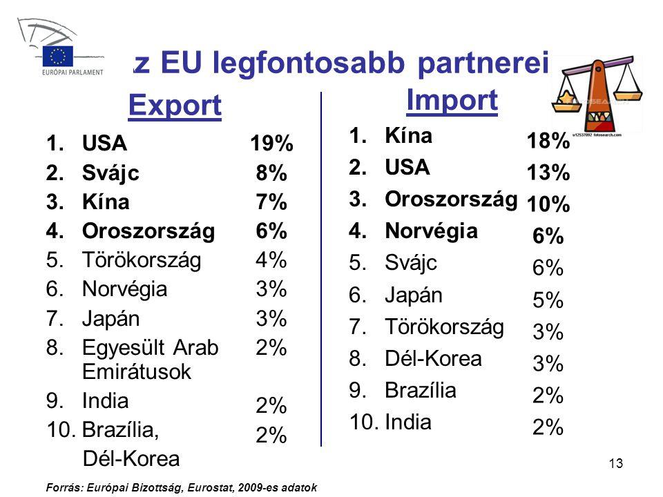 13 Az EU legfontosabb partnerei 1.USA 2.Svájc 3.Kína 4.Oroszország 5.Törökország 6.Norvégia 7.Japán 8.Egyesült Arab Emirátusok 9.India 10.Brazília, Dél-Korea 19% 8% 7% 6% 4% 3% 2% 2% Forrás: Európai Bizottság, Eurostat, 2009-es adatok 1.Kína 2.USA 3.Oroszország 4.Norvégia 5.Svájc 6.Japán 7.Törökország 8.Dél-Korea 9.Brazília 10.India 18% 13% 10% 6% 5% 3% 2% Export Import