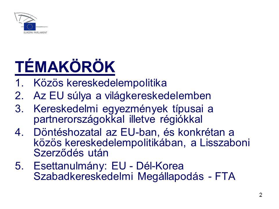 2 TÉMAKÖRÖK 1.Közös kereskedelempolitika 2.Az EU súlya a világkereskedelemben 3.Kereskedelmi egyezmények típusai a partnerországokkal illetve régiókkal 4.Döntéshozatal az EU-ban, és konkrétan a közös kereskedelempolitikában, a Lisszaboni Szerződés után 5.Esettanulmány: EU - Dél-Korea Szabadkereskedelmi Megállapodás - FTA