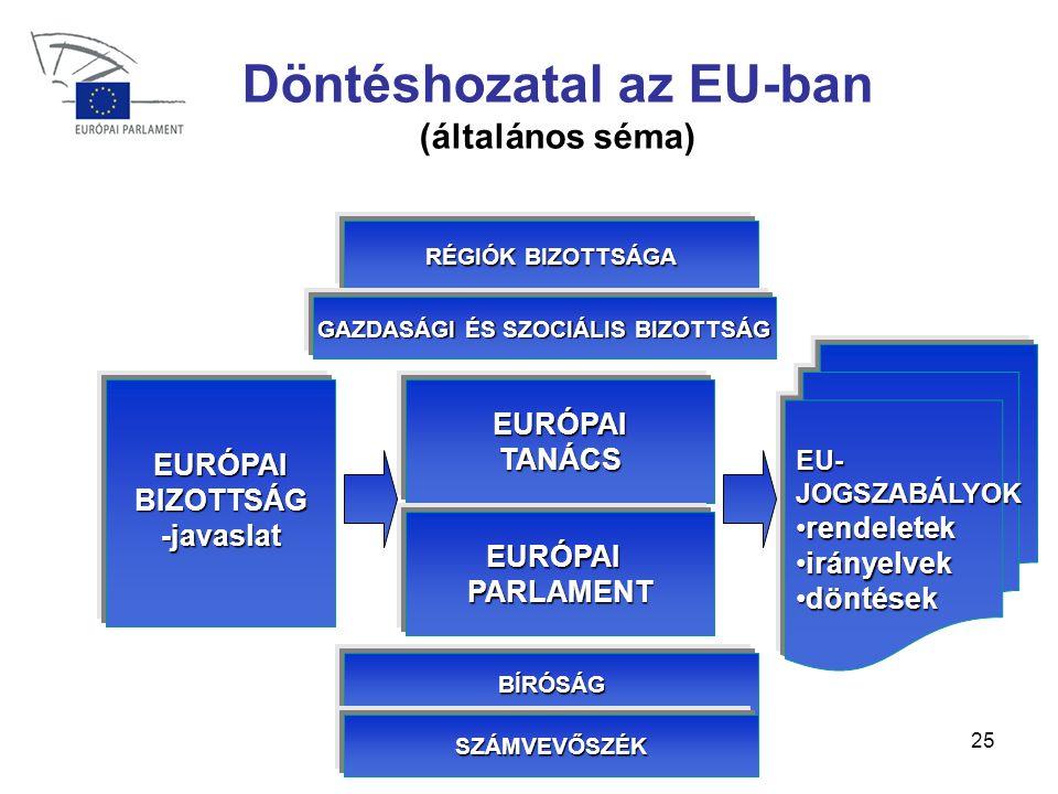 25 Döntéshozatal az EU-ban (általános séma) EURÓPAI BIZOTTSÁG -javaslat EURÓPAITANÁCS EURÓPAIPARLAMENT EU-JOGSZABÁLYOK •rendeletek •irányelvek •döntések RÉGIÓK BIZOTTSÁGA GAZDASÁGI ÉS SZOCIÁLIS BIZOTTSÁG BÍRÓSÁG SZÁMVEVŐSZÉK