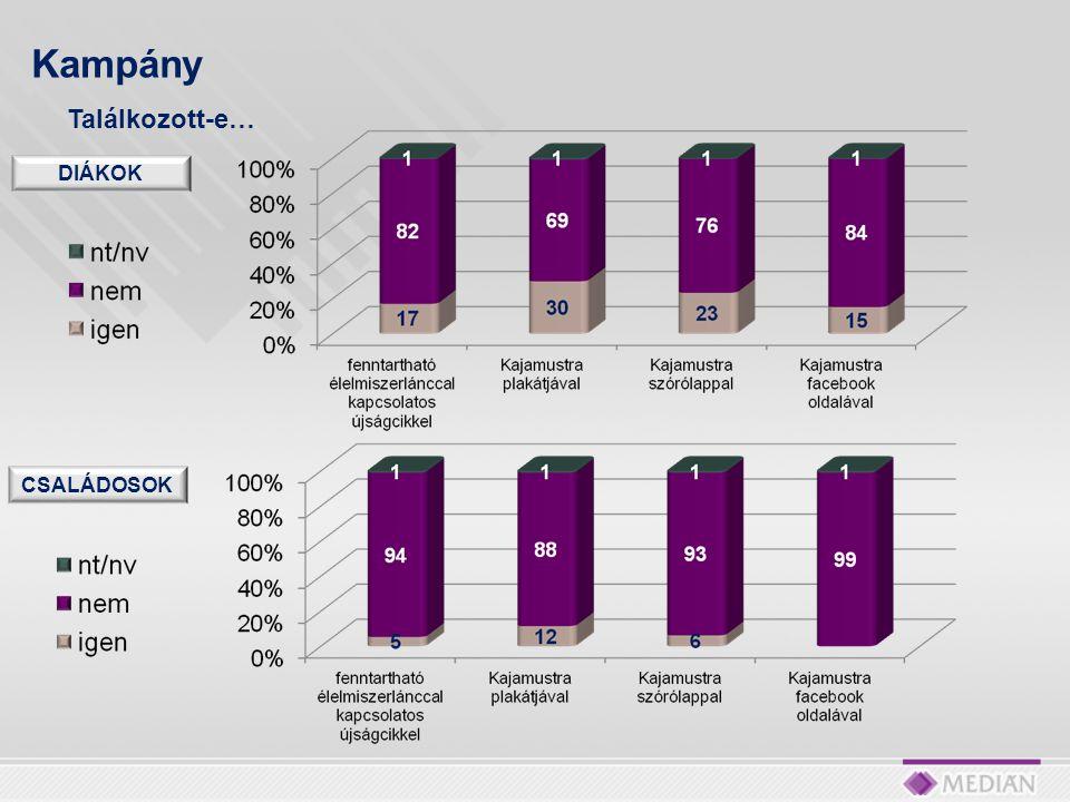 Kampány Mennyire keltette fel az érdeklődését a kampány? (%, átlag) N=166 fő