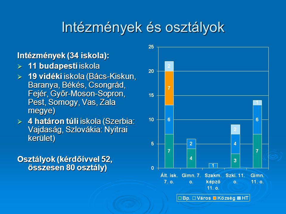 Intézmények és osztályok Intézmények (34 iskola):  11 budapesti iskola  19 vidéki iskola (Bács-Kiskun, Baranya, Békés, Csongrád, Fejér, Győr-Moson-S