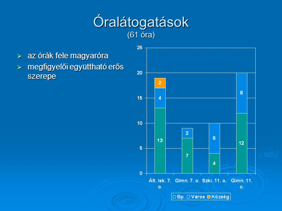 Óralátogatások (61 óra)  az órák fele magyaróra  megfigyelői együttható erős szerepe
