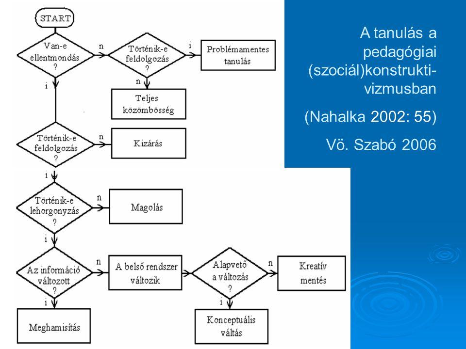 A tanulás a pedagógiai (szociál)konstrukti- vizmusban (Nahalka 2002: 55) Vö. Szabó 2006