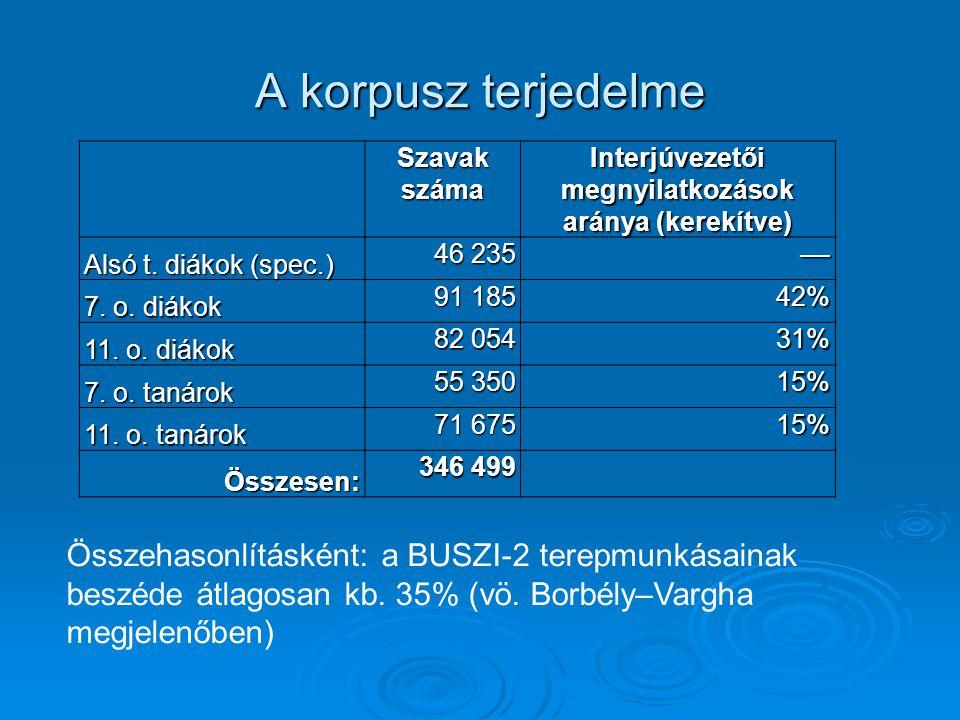 A korpusz terjedelme Szavak száma Interjúvezetői megnyilatkozások aránya (kerekítve) Alsó t. diákok (spec.) 46 235 –– 7. o. diákok 91 185 42% 11. o. d