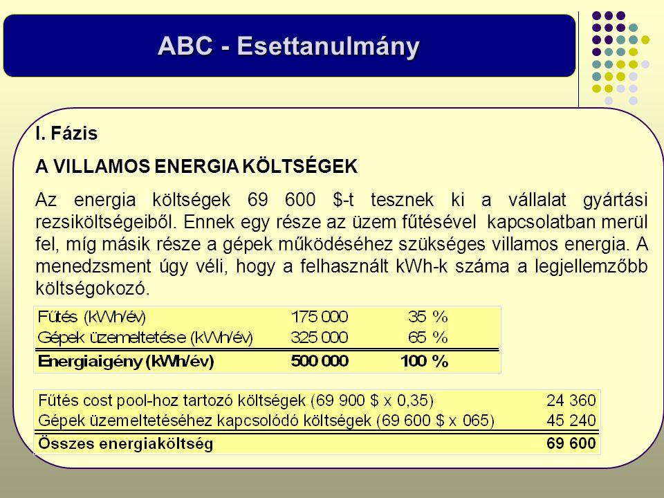 I. Fázis A VILLAMOS ENERGIA KÖLTSÉGEK Az energia költségek 69 600 $-t tesznek ki a vállalat gyártási rezsiköltségeiből. Ennek egy része az üzem fűtésé