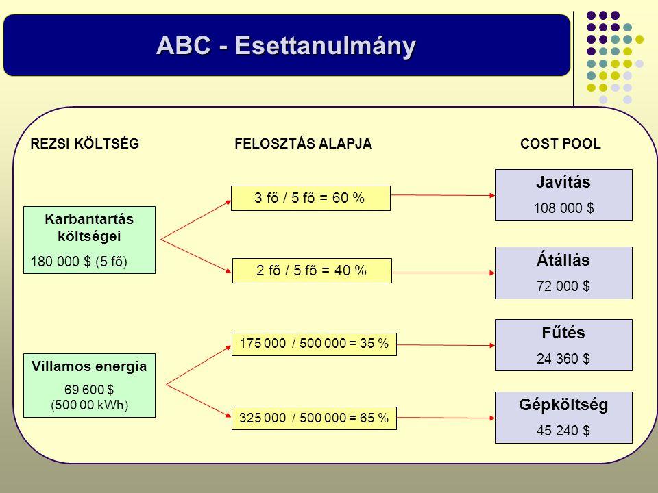 Karbantartás költségei 180 000 $ (5 fő) Villamos energia 69 600 $ (500 00 kWh) 3 fő / 5 fő = 60 % 2 fő / 5 fő = 40 % 175 000 / 500 000 = 35 % 325 000
