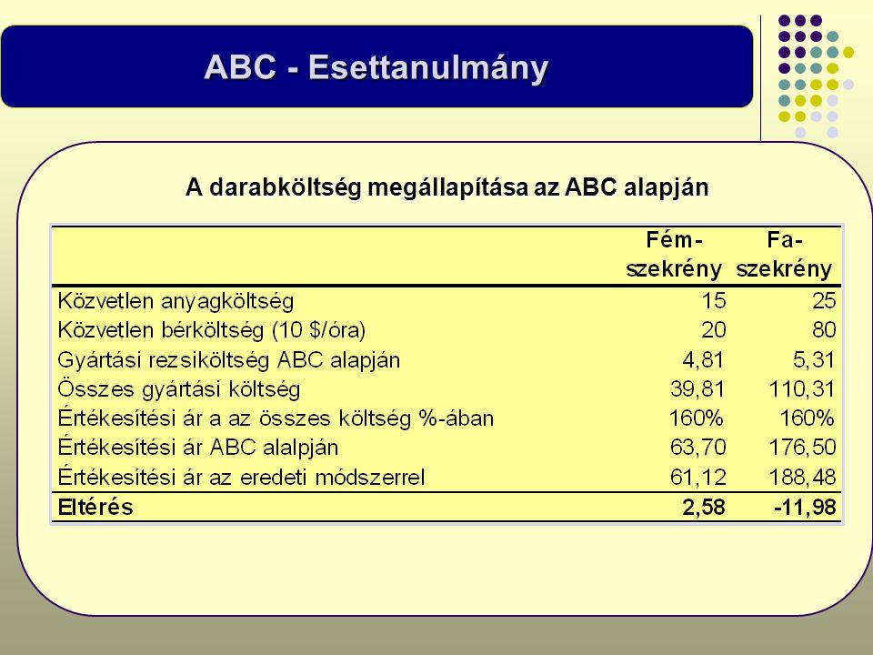 A darabköltség megállapítása az ABC alapján ABC - Esettanulmány