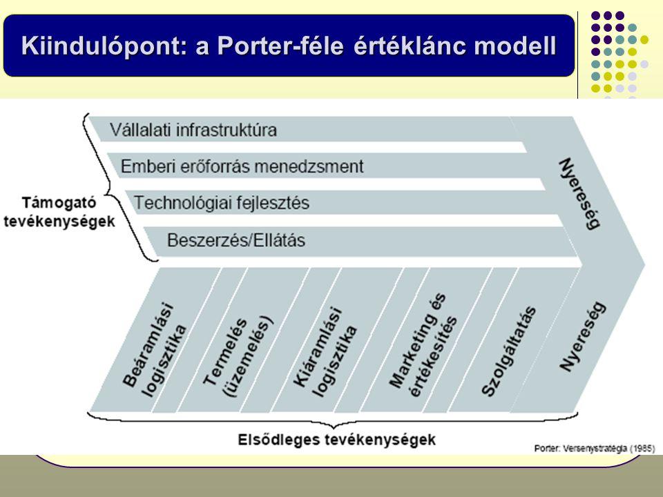 Kiindulópont: a Porter-féle értéklánc modell