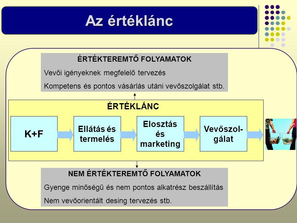 Az értéklánc K+F Ellátás és termelés Elosztás és marketing Vevőszol- gálat ÉRTÉKLÁNC ÉRTÉKTEREMTŐ FOLYAMATOK Vevői igényeknek megfelelő tervezés Kompe