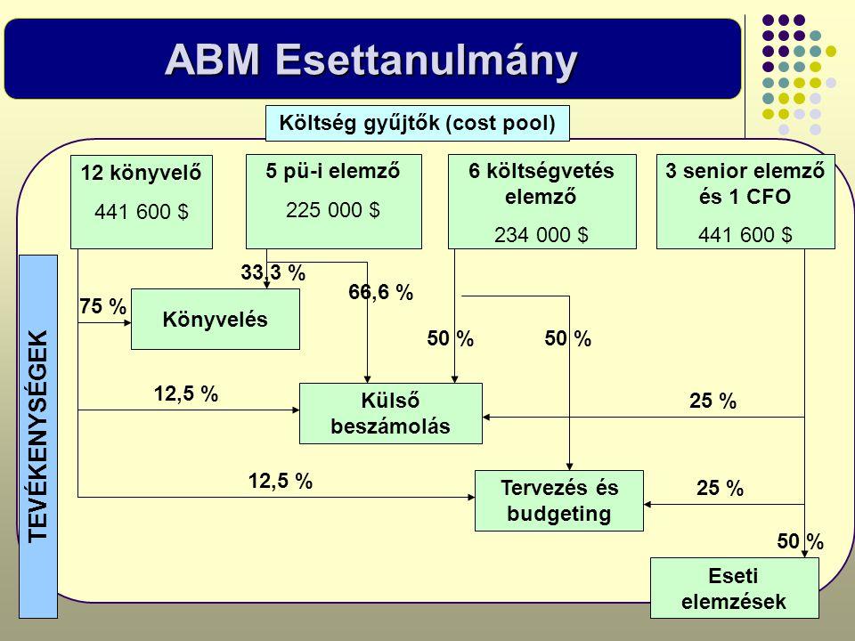 ABM Esettanulmány Költség gyűjtők (cost pool) 12 könyvelő 441 600 $ 5 pü-i elemző 225 000 $ 6 költségvetés elemző 234 000 $ 3 senior elemző és 1 CFO 4