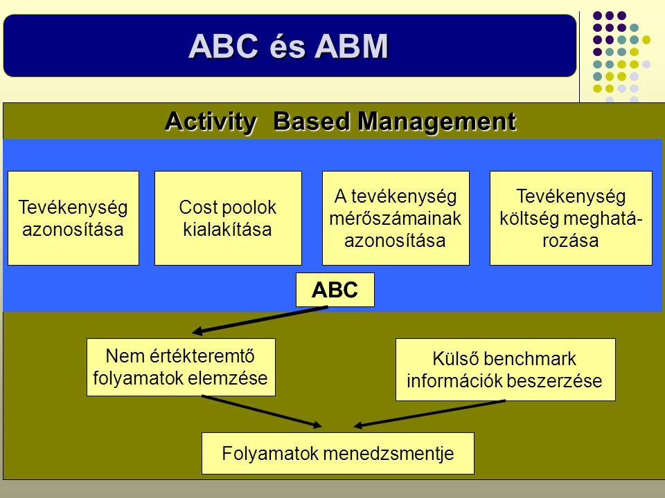 ABC és ABM Activity Based Management Tevékenység azonosítása Cost poolok kialakítása A tevékenység mérőszámainak azonosítása Tevékenység költség megha