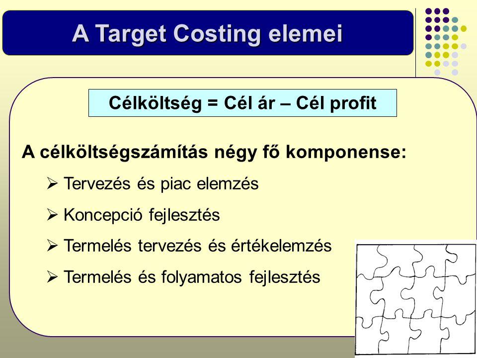 A Target Costing elemei Célköltség = Cél ár – Cél profit A célköltségszámítás négy fő komponense:  Tervezés és piac elemzés  Koncepció fejlesztés 