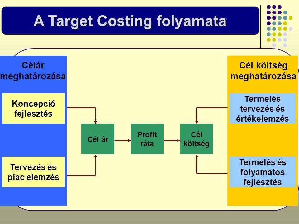 A Target Costing folyamata Célár meghatározása Koncepció fejlesztés Tervezés és piac elemzés Cél költség meghatározása Termelés tervezés és értékelemz