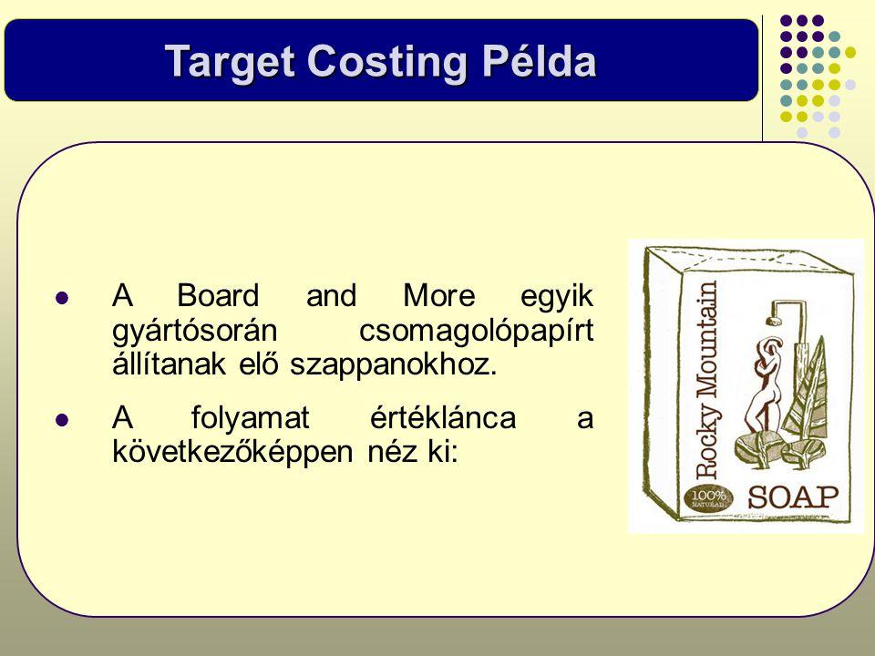 Target Costing Példa  A Board and More egyik gyártósorán csomagolópapírt állítanak elő szappanokhoz.  A folyamat értéklánca a következőképpen néz ki