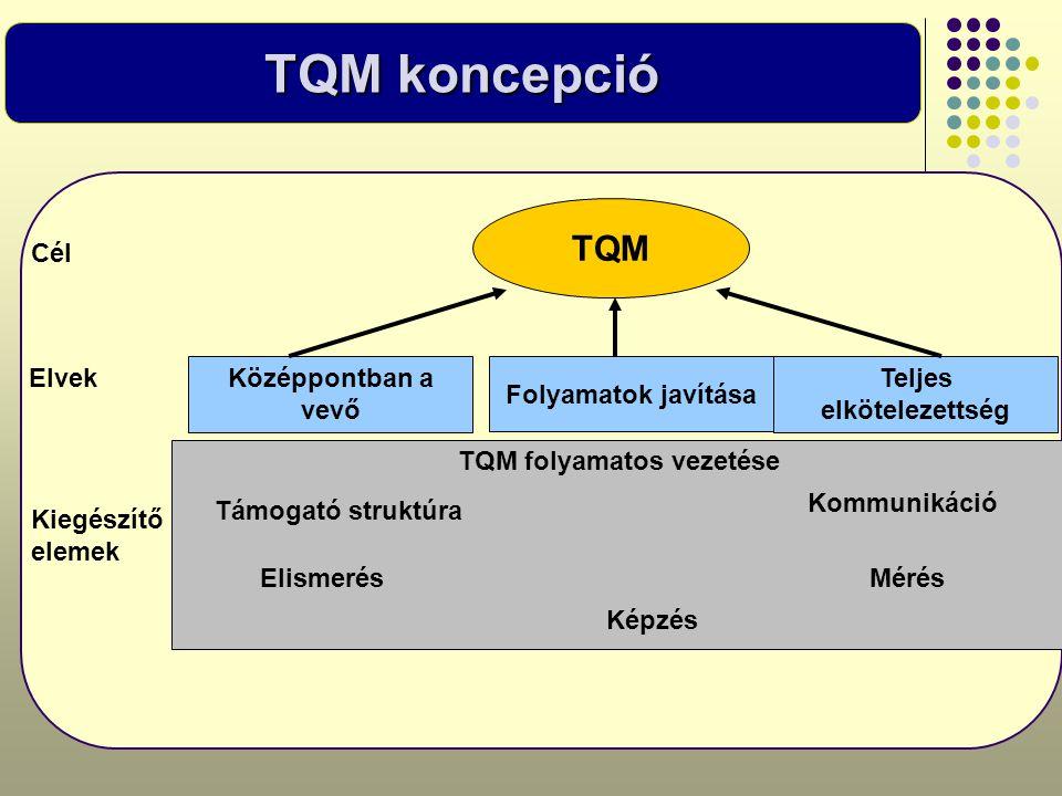 TQM koncepció TQM Középpontban a vevő Folyamatok javítása Teljes elkötelezettség Elvek TQM folyamatos vezetése Kommunikáció Támogató struktúra Elismer
