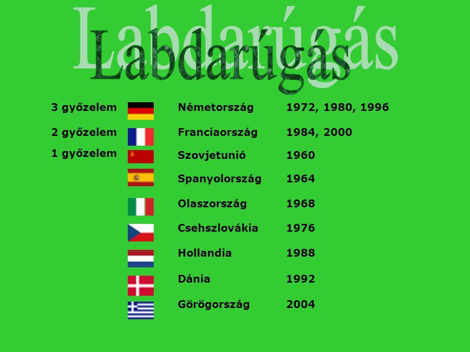 3 győzelem Németország1972, 1980, 1996 2 győzelem Franciaország1984, 2000 1 győzelem Szovjetunió1960 Spanyolország1964 Olaszország1968 Csehszlovákia 1
