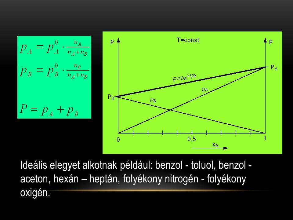 Ideális elegyet alkotnak például: benzol - toluol, benzol - aceton, hexán – heptán, folyékony nitrogén - folyékony oxigén.