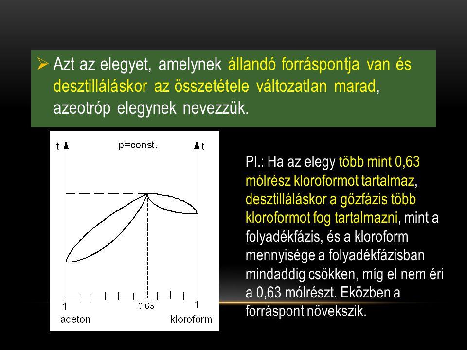  Azt az elegyet, amelynek állandó forráspontja van és desztilláláskor az összetétele változatlan marad, azeotróp elegynek nevezzük. Pl.: Ha az elegy