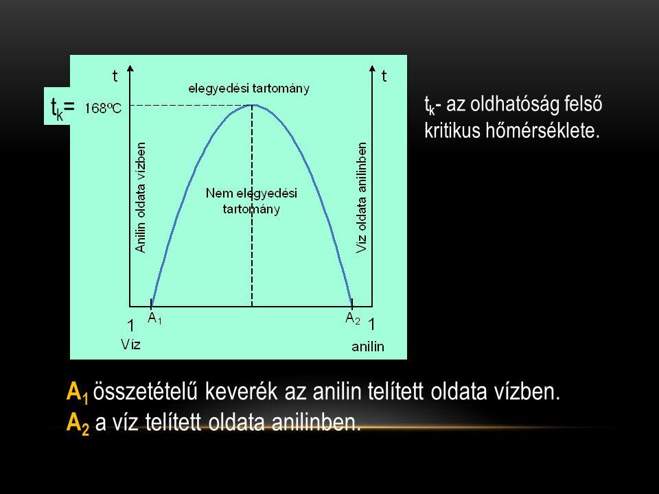 A 1 összetételű keverék az anilin telített oldata vízben. A 2 a víz telített oldata anilinben. t k - az oldhatóság felső kritikus hőmérséklete. tk=tk=