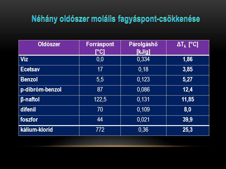OldószerForráspont [°C] Párolgáshő [kJ/g] ΔT k [°C] Víz 0,00,334 1,86 Ecetsav 170,18 3,85 Benzol 5,50,123 5,27 p-dibróm-benzol 870,086 12,4 β-naftol 1