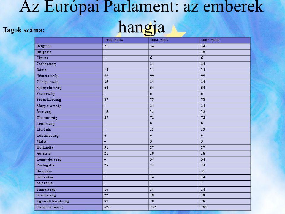 Az Európai Parlament: az emberek hangja 1999–20042004–20072007–2009 Belgium2524 Bulgária––18 Ciprus–66 Csehország–24 Dánia1614 Németország99 Görögország2524 Spanyolország6454 Észtország–66 Franciaország8778 Magyarország–24 Írország1513 Olaszország8778 Lettország–99 Litvánia–13 Luxembourg:666 Málta–55 Hollandia3127 Ausztria2118 Lengyelország–54 Portugália2524 Románia––35 Szlovákia–14 Szlovénia–77 Finnország1614 Svédország2219 Egyesült Királyság8778 Összesen (max.)626732785 Tagok száma: