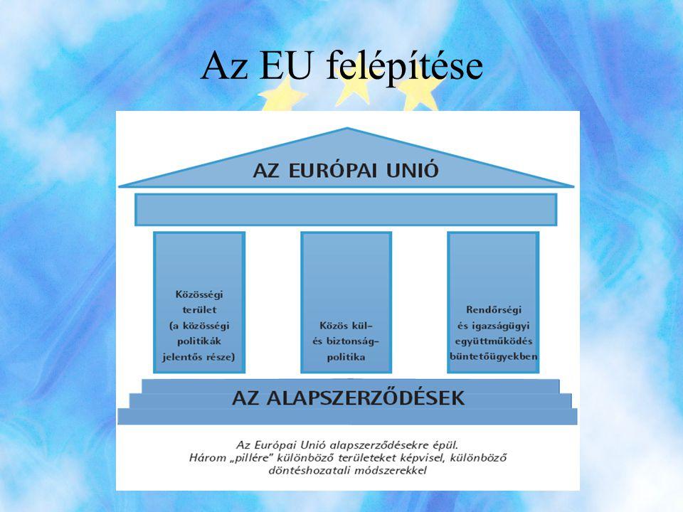 Források •http://www.eu2004.hu/index.php •http://europa.eu/index_hu.htm •http://hu.wikipedia.org/wiki/Eur%C3%B3pai_U ni%C3%B3 •http://ec.europa.eu/magyarorszag/index_hu.htm •www.gprotokoll.hu •Horváth Zoltán: Kézikönyv az Európai Unióról •Várnay Ernő, Papp Mónika: Az Európai Unió joga
