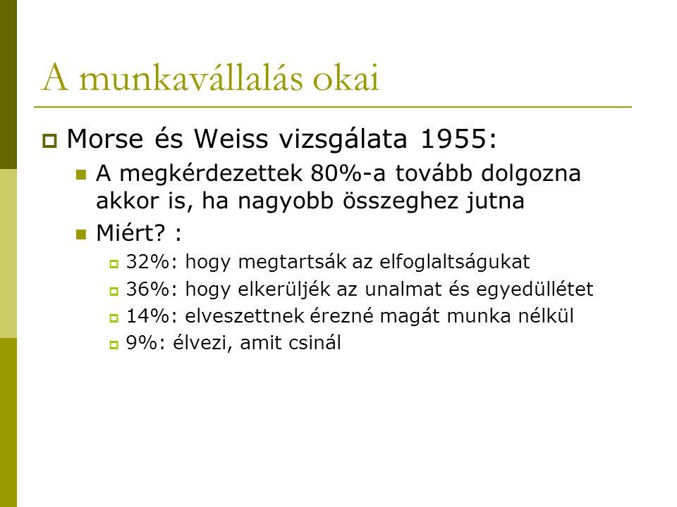 A munkavállalás okai  Morse és Weiss vizsgálata 1955:  A megkérdezettek 80%-a tovább dolgozna akkor is, ha nagyobb összeghez jutna  Miért? :  32%: