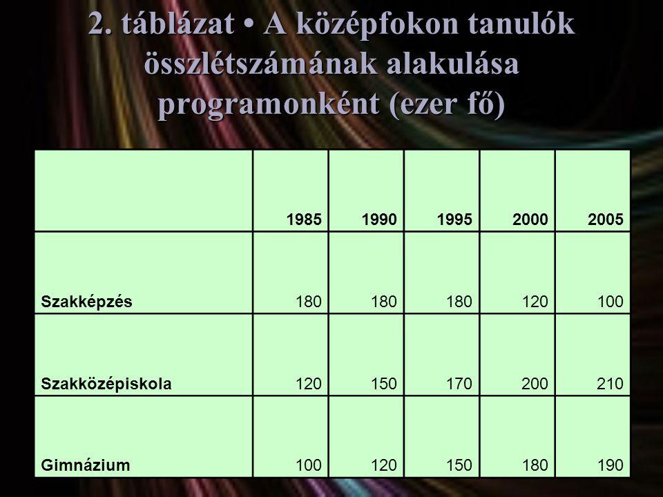 2. táblázat • A középfokon tanulók összlétszámának alakulása programonként (ezer fő) 19851990199520002005 Szakképzés180 120100 Szakközépiskola12015017