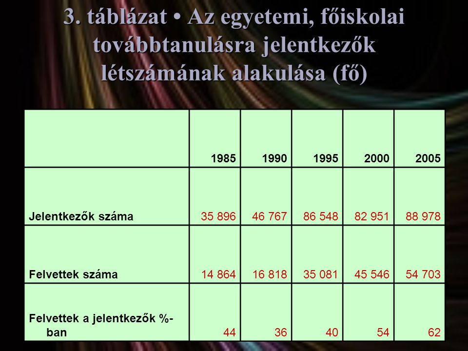 3. táblázat • Az egyetemi, főiskolai továbbtanulásra jelentkezők létszámának alakulása (fő) 19851990199520002005 Jelentkezők száma35 89646 76786 54882