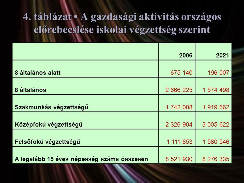 4. táblázat • A gazdasági aktivitás országos előrebecslése iskolai végzettség szerint 20062021 8 általános alatt675 140196 007 8 általános2 666 2251 5