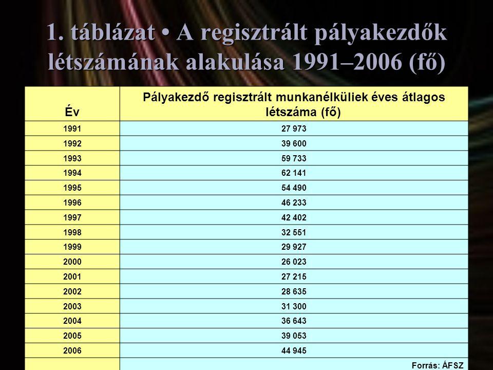 1. táblázat • A regisztrált pályakezdők létszámának alakulása 1991–2006 (fő) Év Pályakezdő regisztrált munkanélküliek éves átlagos létszáma (fő) 19912
