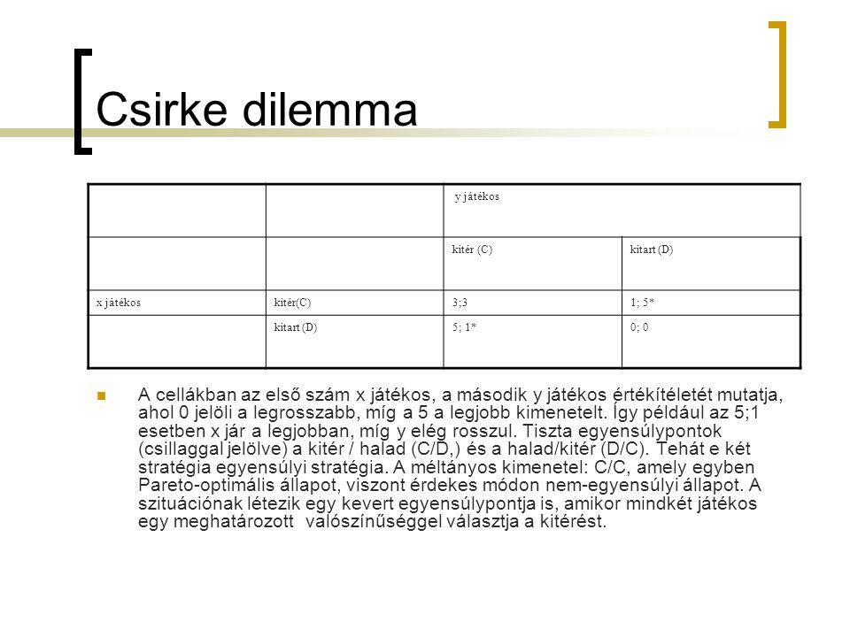 Csirke dilemma y játékos kitér (C)kitart (D) x játékoskitér(C)3;31; 5* kitart (D)5; 1*0; 0  A cellákban az első szám x játékos, a második y játékos é