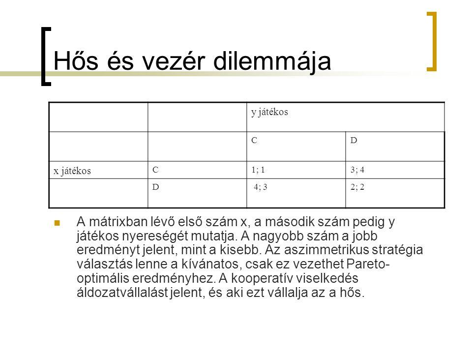 Hős és vezér dilemmája y játékos CD x játékos C1; 13; 4 D 4; 32; 2  A mátrixban lévő első szám x, a második szám pedig y játékos nyereségét mutatja.