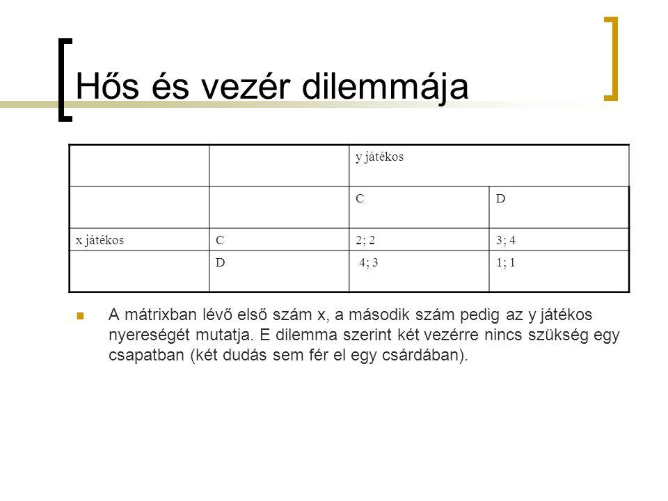 Hős és vezér dilemmája y játékos CD x játékosC2; 23; 4 D 4; 31; 1  A mátrixban lévő első szám x, a második szám pedig az y játékos nyereségét mutatja