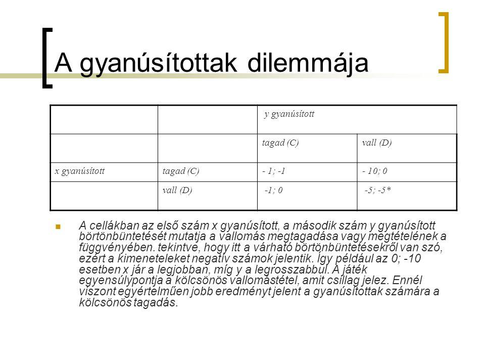A gyanúsítottak dilemmája y gyanúsított tagad (C)vall (D) x gyanúsítotttagad (C)- 1; -1- 10; 0 vall (D) -1; 0 -5; -5*  A cellákban az első szám x gya