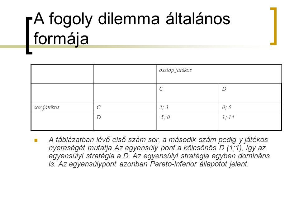 A fogoly dilemma általános formája oszlop játékos CD sor játékosC3; 30; 5 D 5; 01; 1*  A táblázatban lévő első szám sor, a második szám pedig y játék