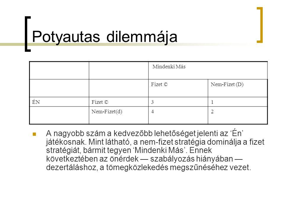 Potyautas dilemmája Mindenki Más Fizet ©Nem-Fizet (D) ÉNFizet ©31 Nem-Fizet(d)42  A nagyobb szám a kedvezőbb lehetőséget jelenti az 'Én' játékosnak.