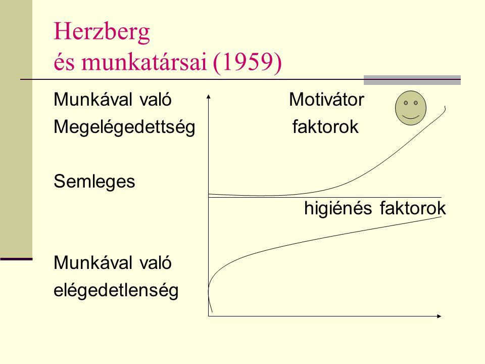 Herzberg és munkatársai (1959) Munkával való Motivátor Megelégedettség faktorok Semleges higiénés faktorok Munkával való elégedetlenség